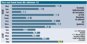 Analiştii văd economia României la zenit: încrederea în prezent este la un maxim istoric