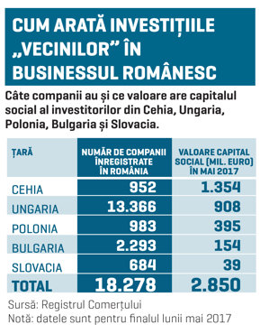"""România, piaţă bună pentru """"vecini"""": capital de aproape 3 mld. euro pariat local de investitori din Cehia, Ungaria, Polonia, Bulgaria şi Slovacia"""