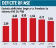 Veste rea pentru Guvern: FMI prognozează pentru anul viitor un deficit de 4,5% din PIB
