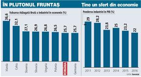 Eurostat: Peste un sfert din valoarea nou creată în economia României vine din industrie