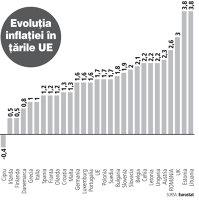 România, a patra cea mai mare rată a inflaţiei din UE în decembrie