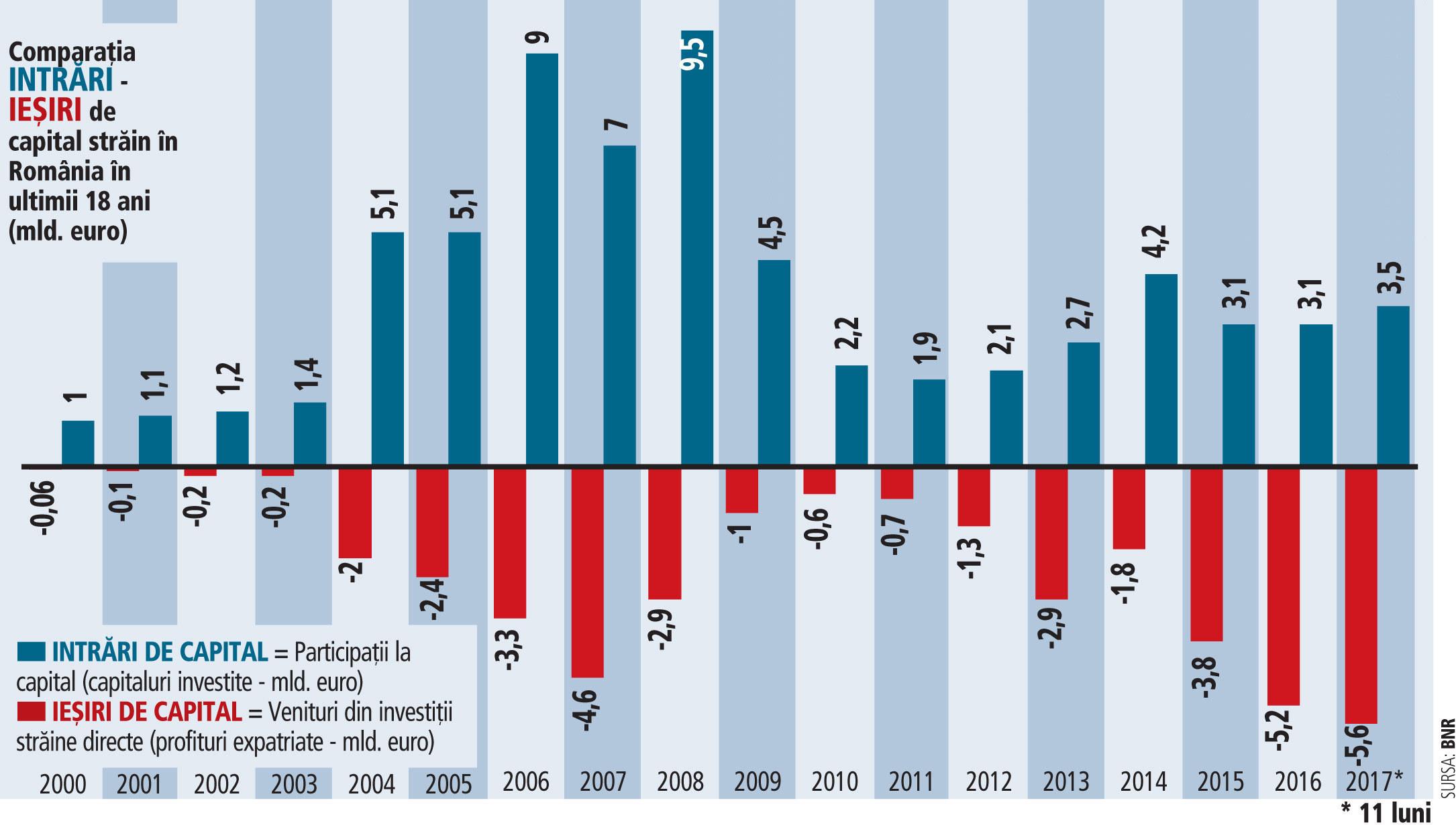 Marea schimbare la capitolul investiţii străine. Companiile străine extrag din România profituri de 5 mld. euro pe an, dar aduc participaţii noi de capital de doar 3 mld. euro pe an