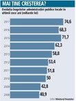 Grafic: Evoluţia bugetelor administraţiei publice locale în ultimii zece ani (miliarde lei)