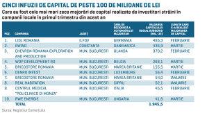 Comerţul şi energia, autori ai celor mai mari majorări de capital din primul trimestru. Două miliarde de lei în conturile a zece companii