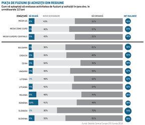 Unde se vor semna marile tranzacţii în 2018? Managerii slovaci, cei mai optimişti. În România, unu din zece manageri vede scădere a pieţei de M&A