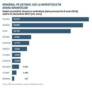 Antreprenorii români au pornit în cursa spre primul miliard de euro investit în străinătate