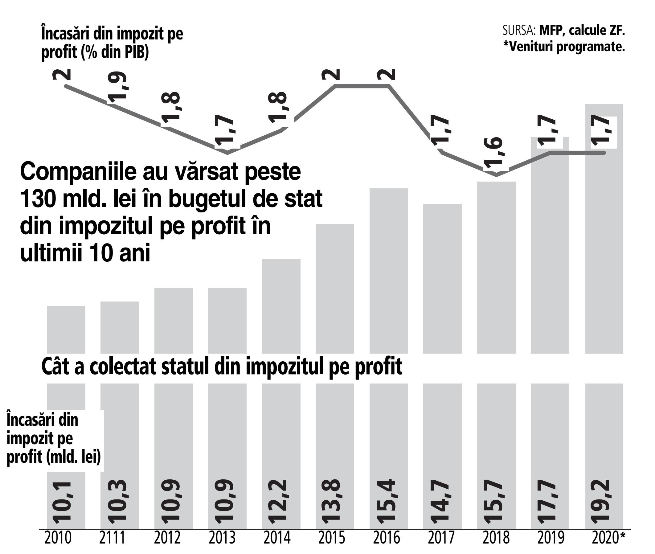 impozitarea veniturilor valutare)