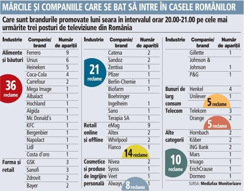 Grafic: Care sunt brandurile promovate luni seara în intervalul orar 20.00-21.00 pe cele mai urmărite trei posturi de televiziune din România