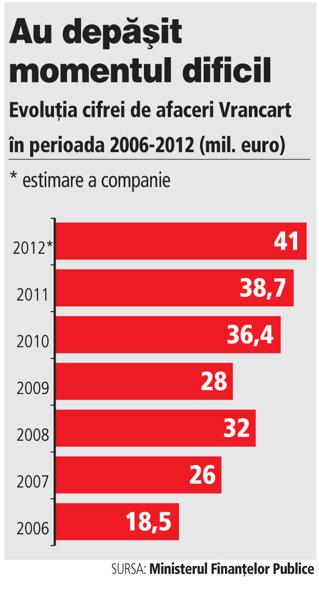 Vrancart Adjud a investit 12 milioane de euro în maşina de fabricat hârtie