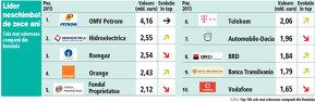 Cele mai mari companii din România