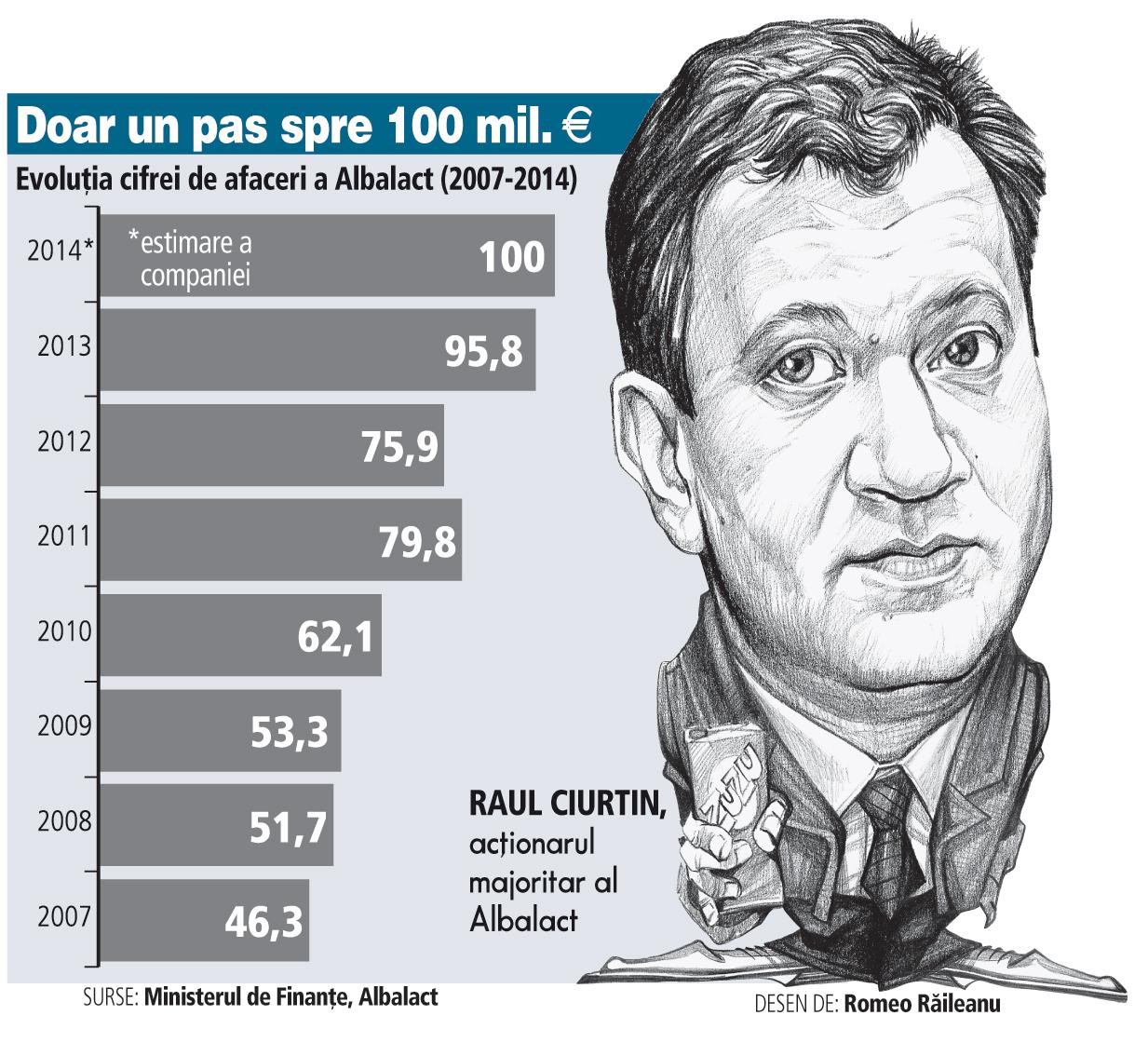 Evoluţia cifrei de afaceri a Albalact (2007-2014)