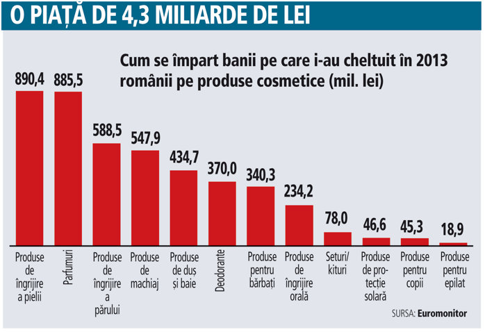 Cum se �mpart banii pe care i-au cheltuit �n 2013 rom�nii pe produse cosmetice