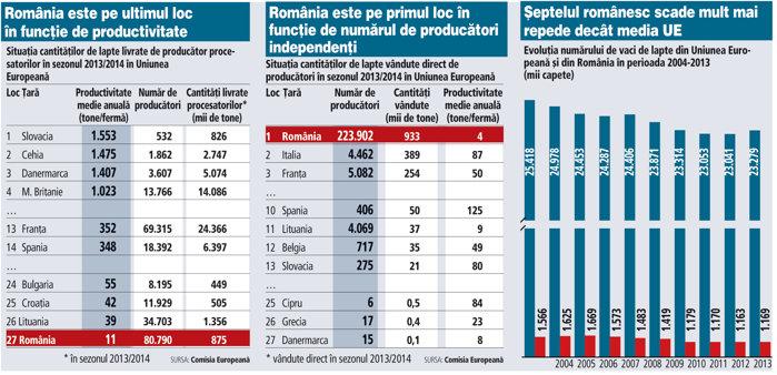 Situaţia cantităţilor de lapte livrate/v�ndute �n UE, �n sezonul 2013/2014 şi evoluţia(...)