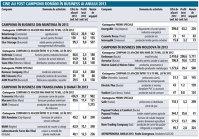 Infografic: Cine au fost campionii români în business, în anul 2013