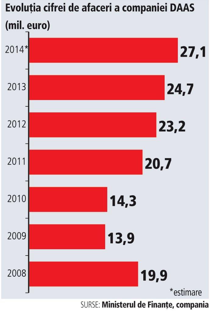 Evoluţia cifrei de afaceri a companiei DAAS (2008-2014*)