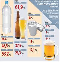 Cum s-a schimbat piaţa berii în funcţie de tipul de ambalaj ales de consumatori (2004-2013)