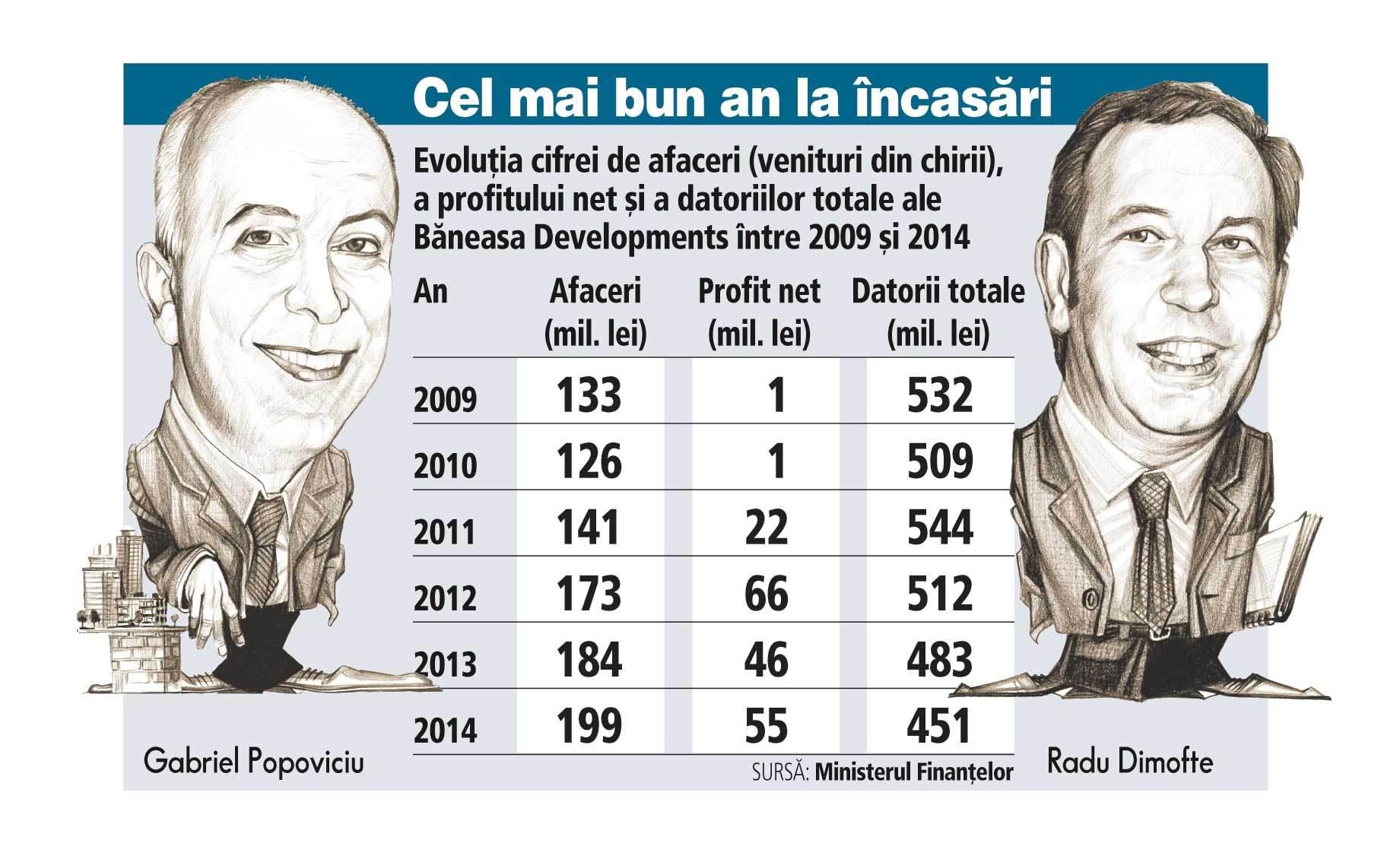 Popoviciu şi Dimofte au adunat profituri de 200 mil. lei din mallul Băneasa în şase ani