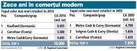 Topul celor mai mari retaileri 2014 vs 2005