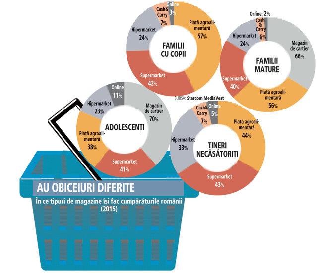 Magazinele de cartier şi pieţele rămân cele mai căutate canale de vânzare. Tinerii migrează însă spre online