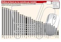 Codaşi la cumpărăturile online: doar unu din zece români foloseşte internetul pentru cumpărături