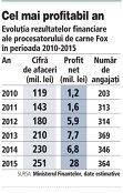 Mezelurile Fox au făcut pasul spre liga mare a procesatorilor cu vânzări de 250 de milioane de lei şi o marjă de profit de 11%