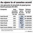 GRAFIC : Lista ajutoarelor de stat primite de grupul german Bosch în perioada 2012-2016