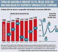 Evoluţia cifrei de afaceri a companiilor din România în perioada 2008-2015