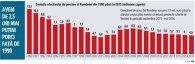 GRAFIC : Evoluţia efectivului de porcine al României din 1990 până în 2015 (milioane capete)