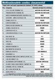 Topul celor mai mari exportatori de băuturi ( S1/2016, volum)