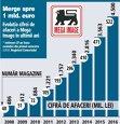Evoluţia cifrei de afaceri a Mega Image în ultimii ani (2008-2016)