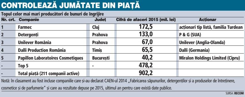 Schimbare de lider. Farmec Cluj a devenit cel mai mare producător de bunuri de îngrijire după ce P&G a vandut fabrica din Timişoara