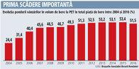 Evoluţia ponderii vânzărilor în volum de bere la PET în total piaţă de bere între 2004 şi 2016 (%)