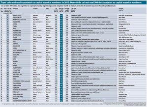 Topul celor mai mari exportatori cu capital privat românesc în 2016