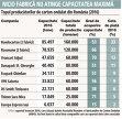 Topul celor mai mari producători de carton ondulat: primii trei au mai mult de jumătate din piaţă