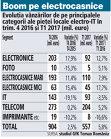 Grafic: Evoluţia vânzărilor de pe principalele categorii ale pieţei locale electro-IT în trim. 4 2016 şi T1 2017 (mil. euro)