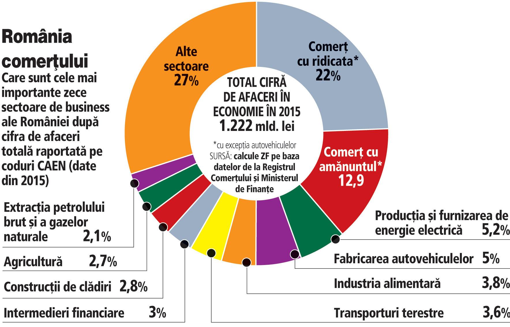Reindustrializarea României. Peste 100 mld. euro din businessul companiilor vin din activităţi de comerţ