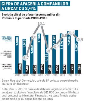 Cifra de afaceri a companiilor din România a trecut de 280 de miliarde de euro. Primii 20 de jucători din economie au peste 10% din business