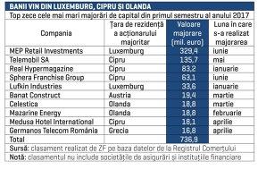Top zece cele mai mari majorări de capital din primul semestru: acţionarul Profi conduce detaşat cu 330 de milioane de euro