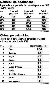 Grafic: Exporturile şi importurile de carne de porc între 2012 şi 2016 (mil. lei)
