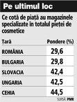 Grafic: Ce cotă de piaţă au magazinele specializate în totalul pieţei de cosmetice