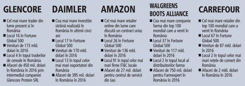 Top 100 cele mai mari companii din lume, ce afaceri au în România