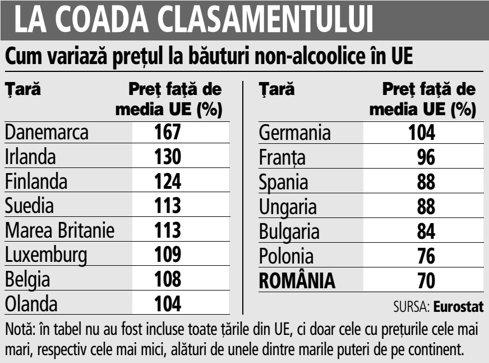 Grafic: Cum variază preţul la băuturi non-alcoolice în UE