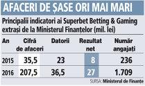 Grafic: Principalii indicatori ai Superbet Betting & Gaming extraşi de la Ministerul Finanţelor (mil. lei)