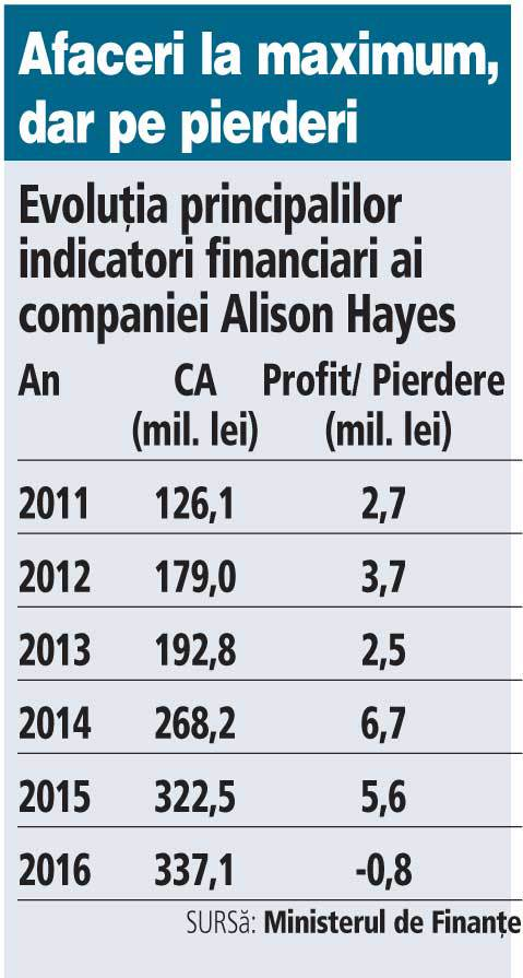 Grafic: Evoluţia principalilor indicatori financiari ai companiei Alison Hayes (2011-2016)
