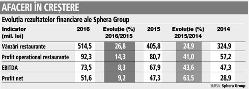 Grafic: Evoluţia rezultatelor financiare ale Sphera Group (2014-2016)