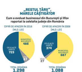 Bucureştiul are 38% din business. În 2008, Capitala genera singură 63% din veniturile companiilor din România