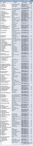 Grafic: Care sunt cele mai puternice 100 de francize de la nivel mondial
