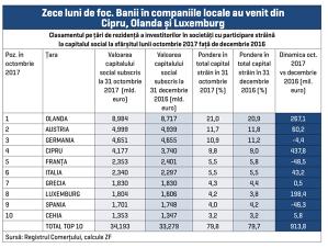 """Germania şi Franţa şi-au redus capitalul în firmele locale. Banii """"străinilor"""" au venit din Cipru, Olanda şi Luxemburg"""