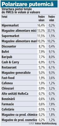 Grafic: Structura pieţei totale de FMCG în volum şi valoare
