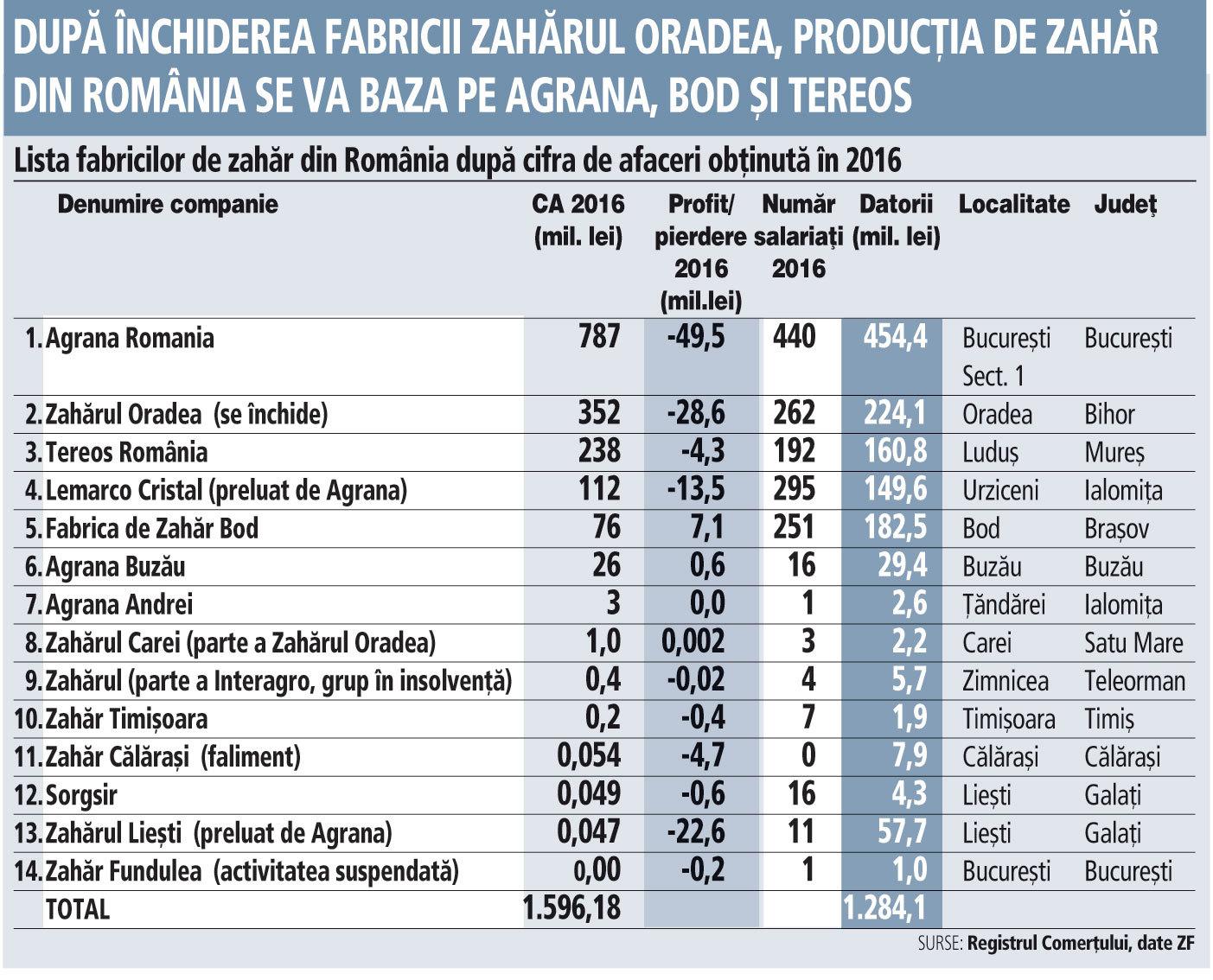 Grafic: Lista fabricilor de zahăr din România după cifra de afaceri obţinută în 2016